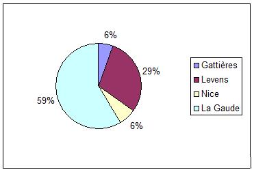 Repartition geographique du total des membres capre avec les associations